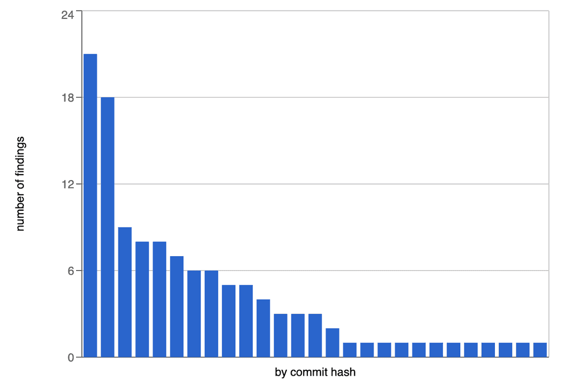 histogram for use jsonify